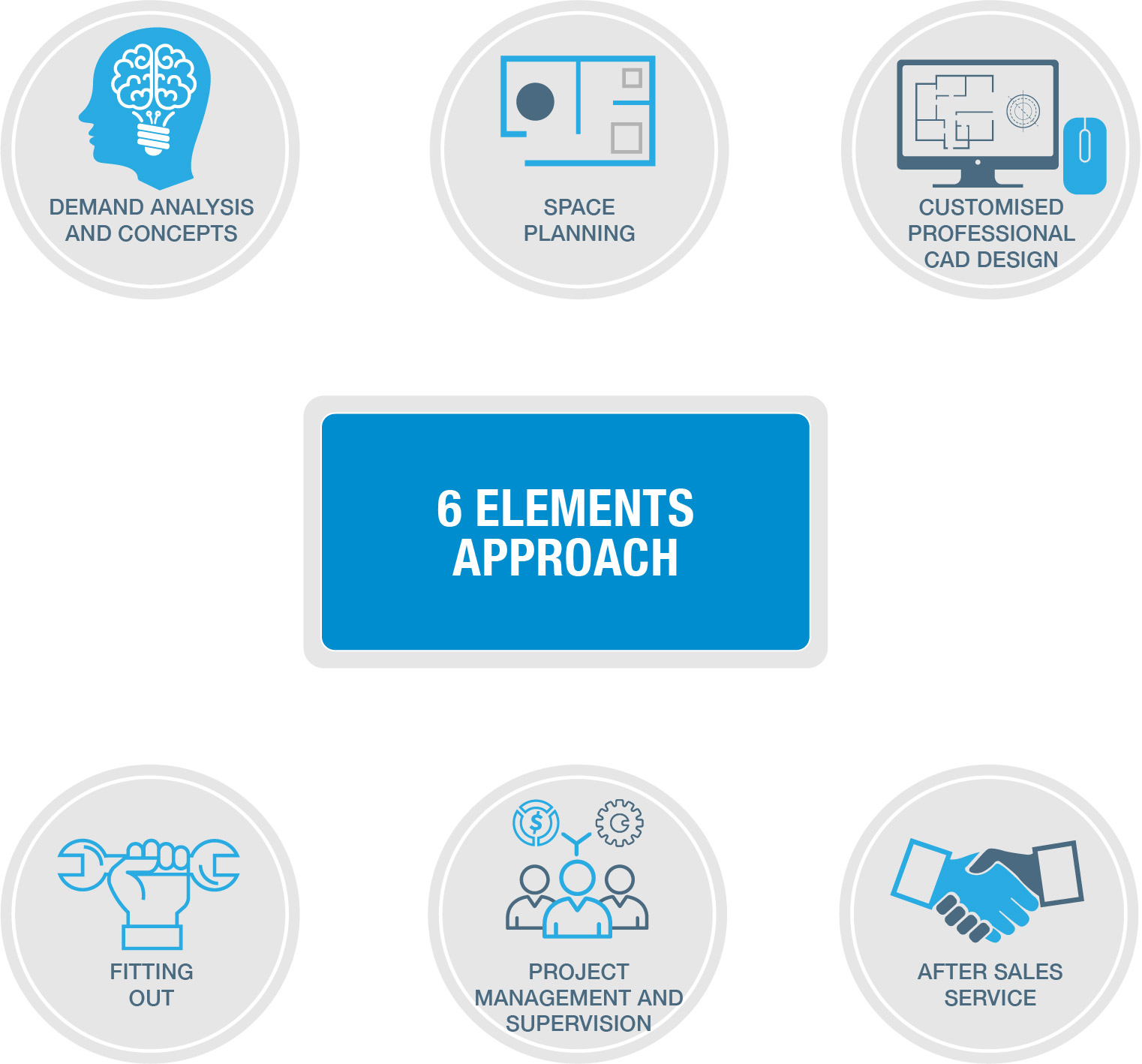 6 Elements Approach